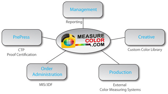 Color management workflow software